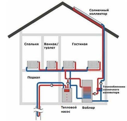 операций, отопление тепловым насосом и солнечным коллектором сам