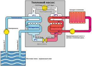 водяной тепловой насос